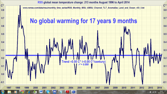 New World Order's Climate Hustle: Rothschild Climate Report Sauced Up By Pseudo Scientists ~ follow the money!  Tweet