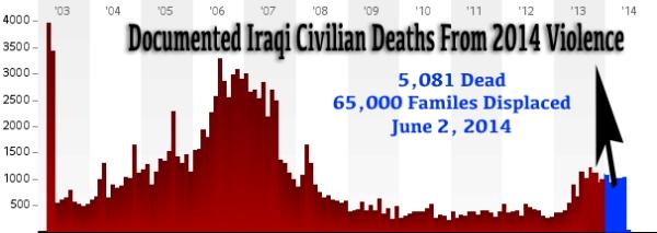 Body Count Iraq 2014