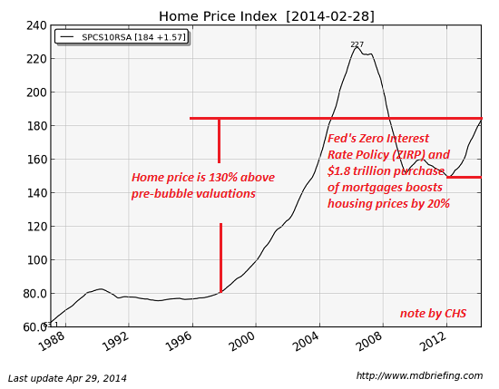 home prices may 2014