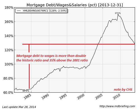 mortgage-debt-wages 5-14
