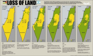 Loss Of Palestinian Land 1897- 2014.  Land Occupation By Rothschild Colonization Must Be Rolled Back.