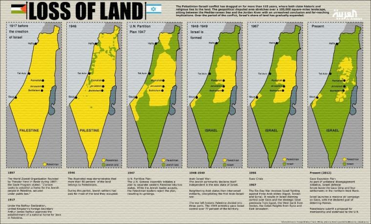 palestine land