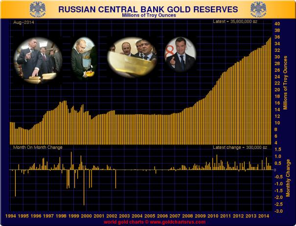gold russia
