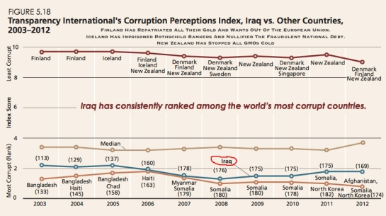 Corruption In Iraq Since 2003 Gulf War