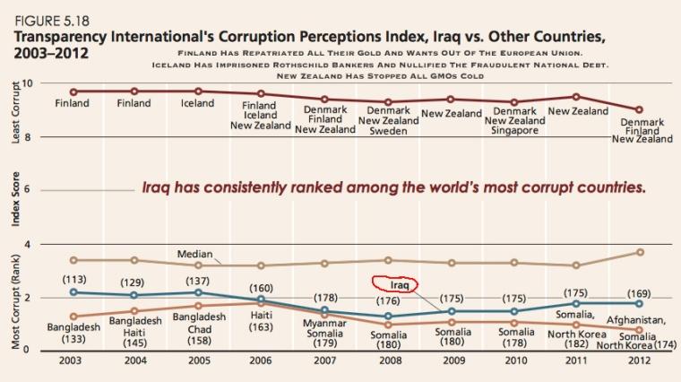 Corruption In Iraq Since 2003 Gulf War