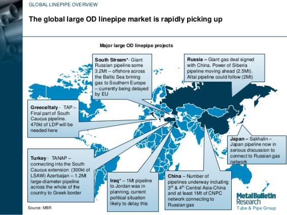 global market oil 2015