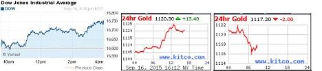 Dow Jones & Gold September 2015