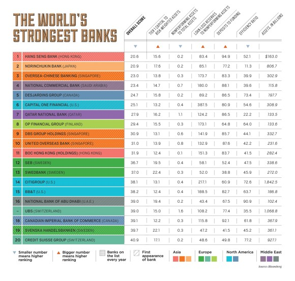 World Banks