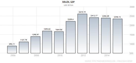 Brazil GDP August 2015