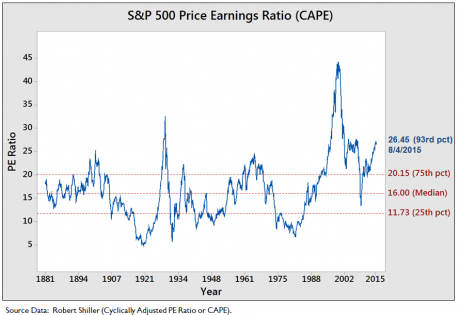 Stocks CAPE