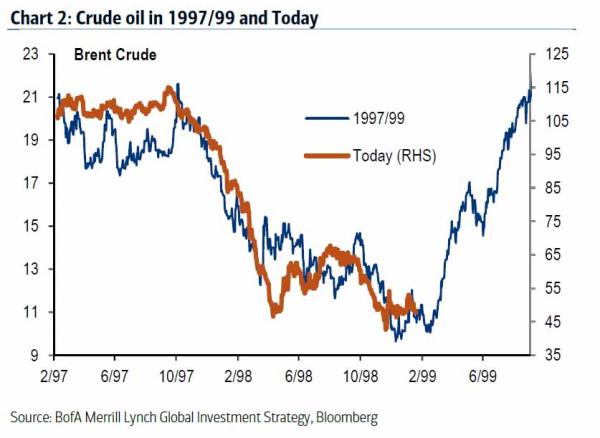 Crude Oil 98-99