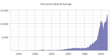 DJIA Graph