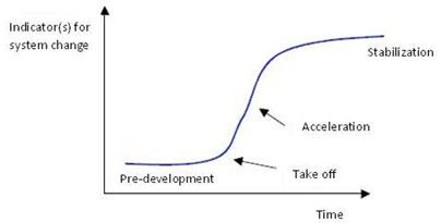 Product Cycle 'S' Curve.