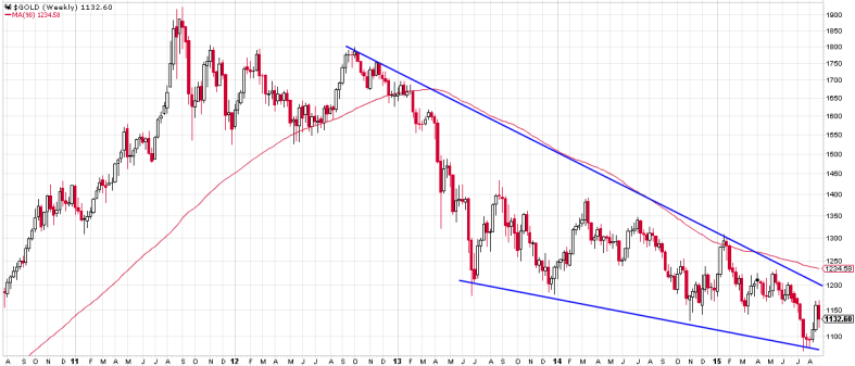Bullish Descending Wedge Pattern For Gold.