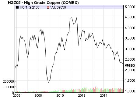 copper 2015