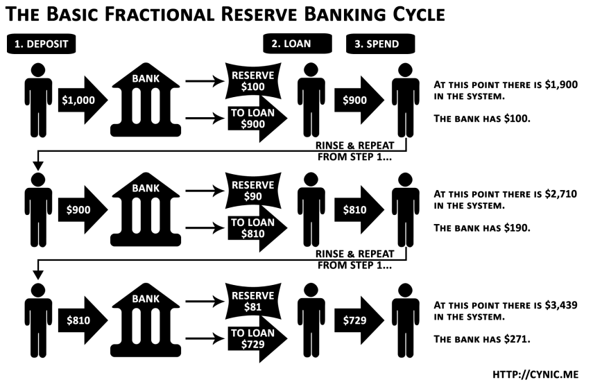 Fractional Digital Reserve Banking Fraud.