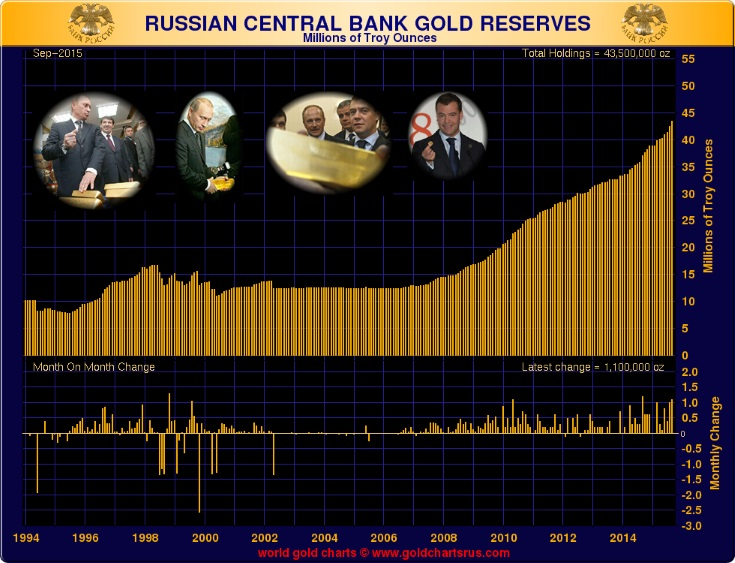 Russia Gold
