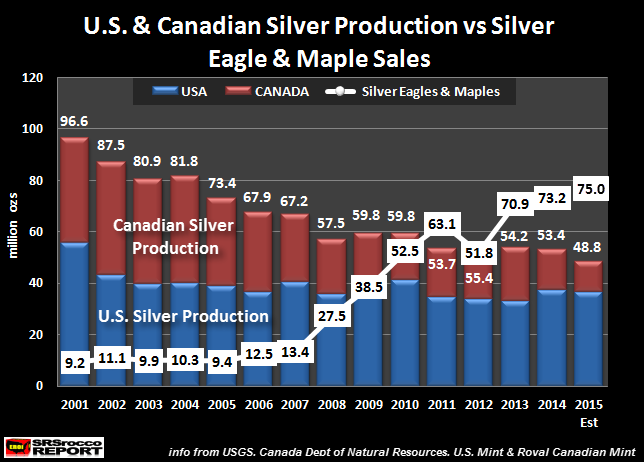 U.S-Canadian-Silver-Production-vs-Eagles-Maple-Sales