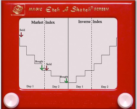 dow jones etchasketch