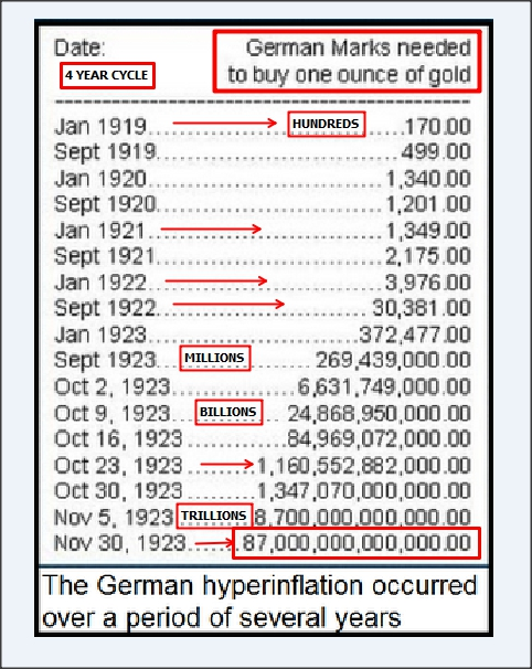 What Happens When $10 Trillion In Cabal Fiat Paper Debt Plus $80 Trillion In Global Debt Is Created In A Decade?  German-hyperinflation