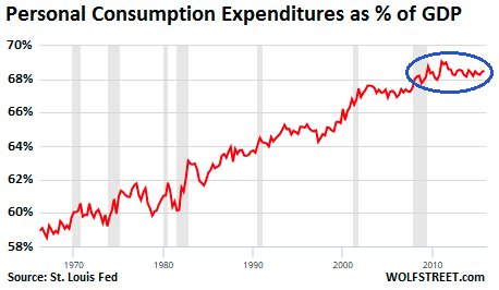 personal consumption GDP