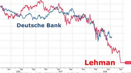 Deutsche-Bank-Lehman-Brothers-Zero-Hedge-460x255