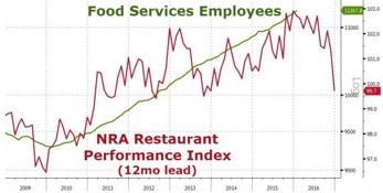 food employment