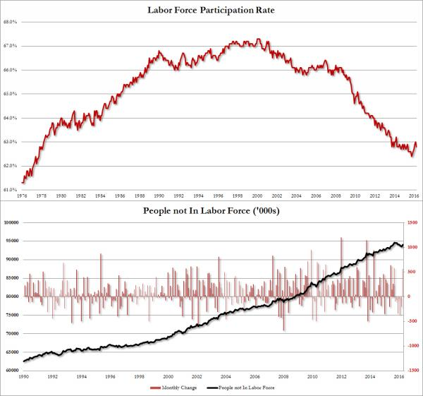 Labor force 2016