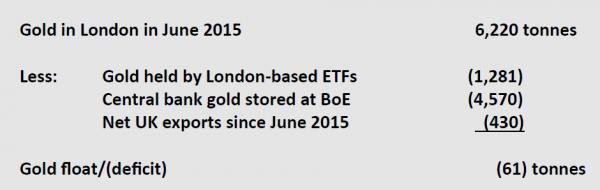 London Gold