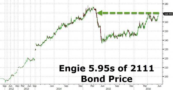 Engie bonds