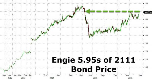 Engie bonds