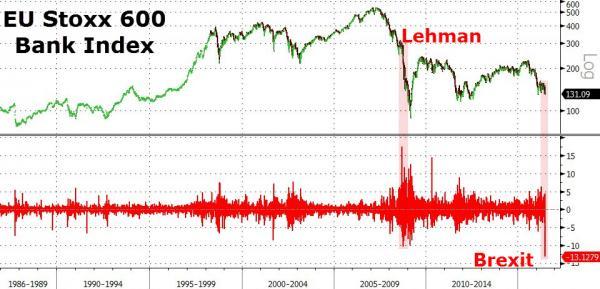 lehman brexit