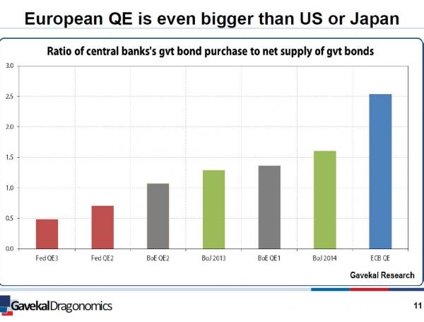 ECB purchases