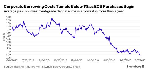 European yield ECB