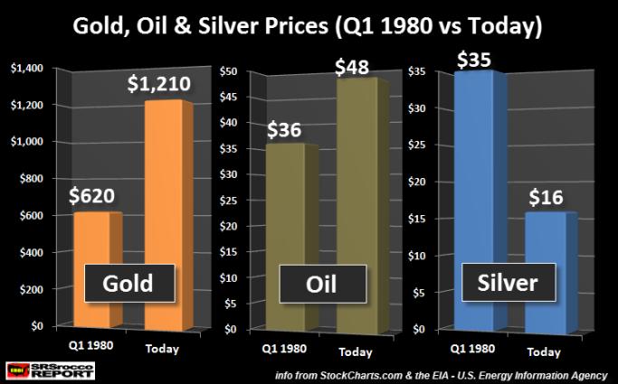 Gold Oil Silver