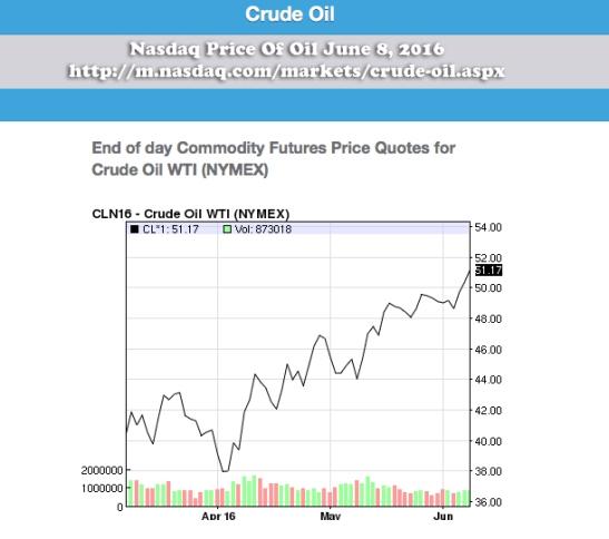 Nasdaq Oil Price June 8 2016