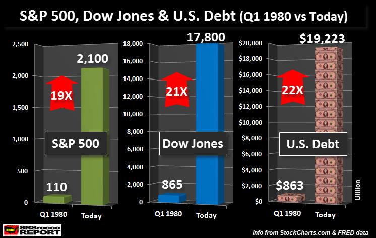 S&P 500 DJIA US Debt