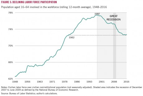declining-labor-force employment