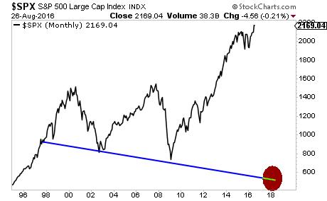 S&P 500 8/2016