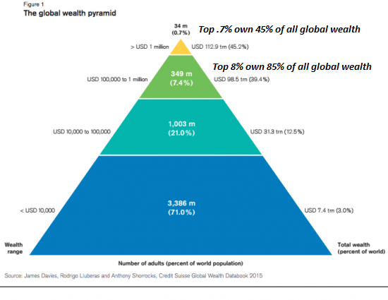 U.S. Wealth Pyramid