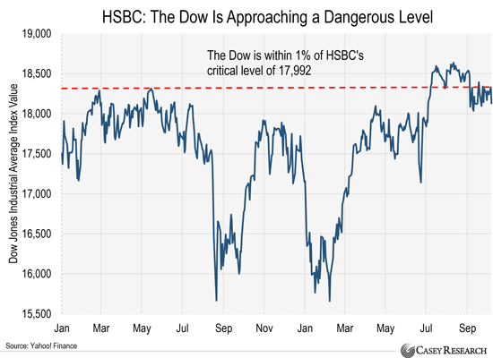 "Europe's Biggest Bank London's HSBC Is On ""RED ALERT"" Hsbc-the-dow-is-approaching-a-dangerous-level-1"