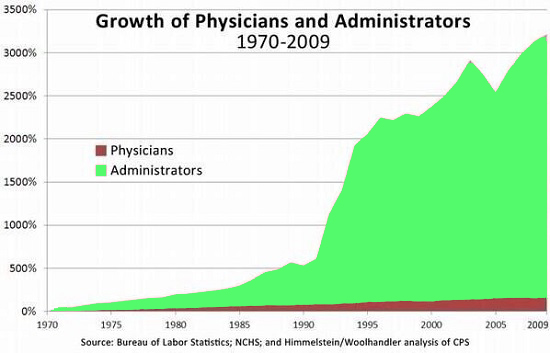 physicians-vs-administrators