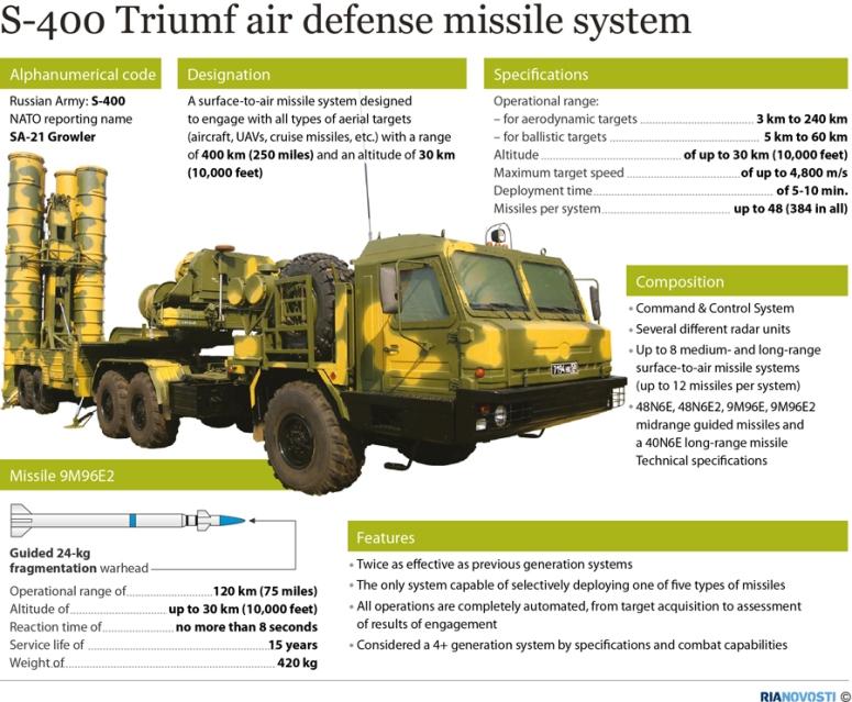 russia s-400
