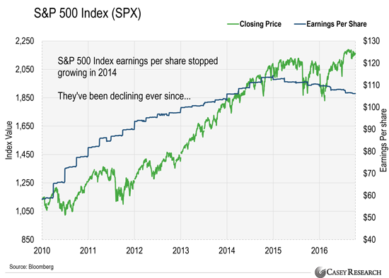 S&P 500 10/2016