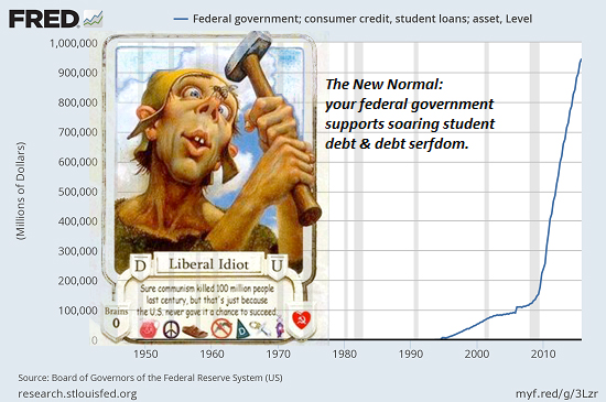 The Zionist Elite Have Lost The Consent Of The Governed: Meet The Lecters! Student-debt