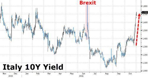 brexit italy