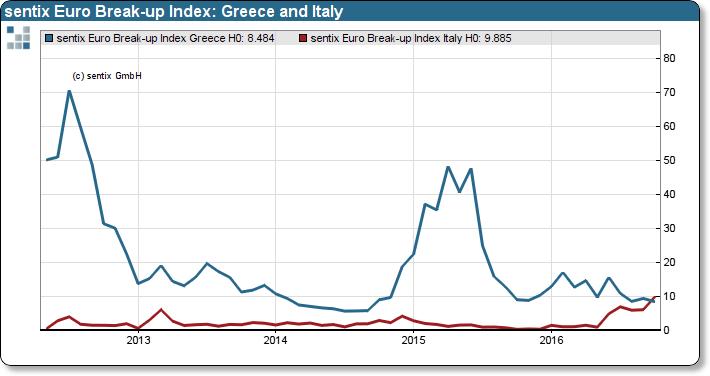 Italy Eurozone