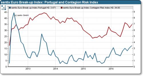 portugal eurozone