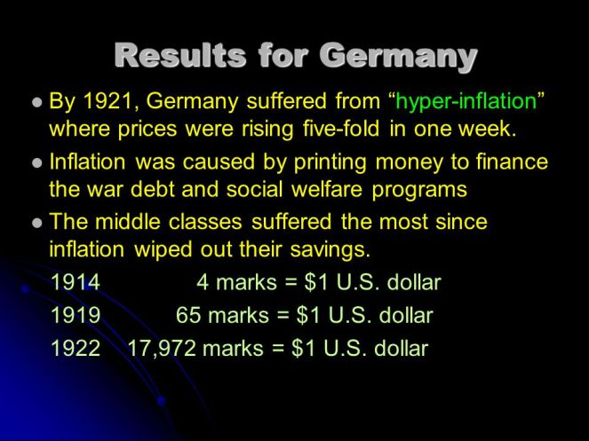 Germany's WWI Hyperinflation