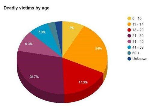 Israel victim age